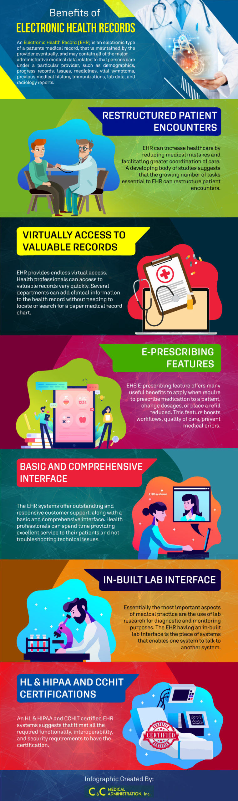 Benefits Of EHR, Electronic Health Records [Infographic]