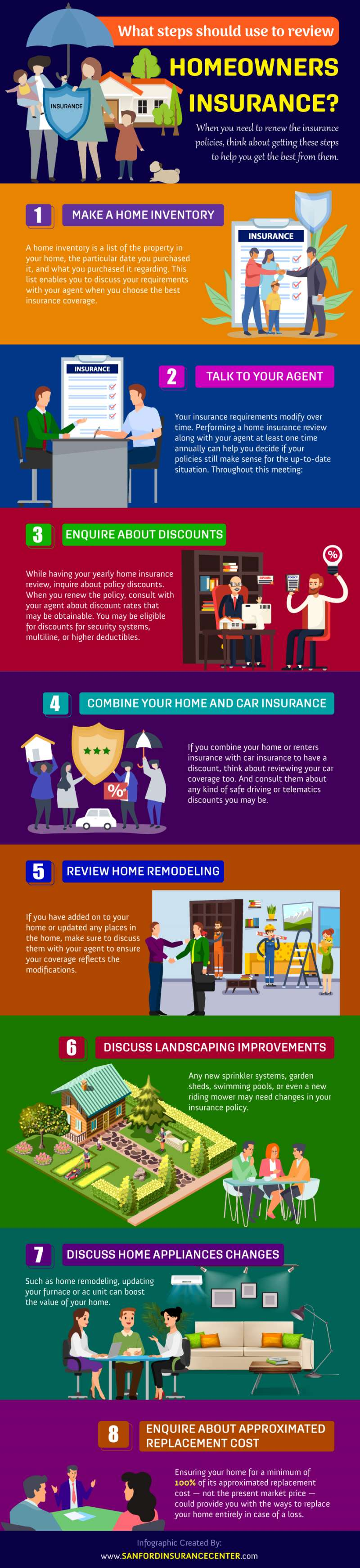 What steps should use to review homeowners insurance?