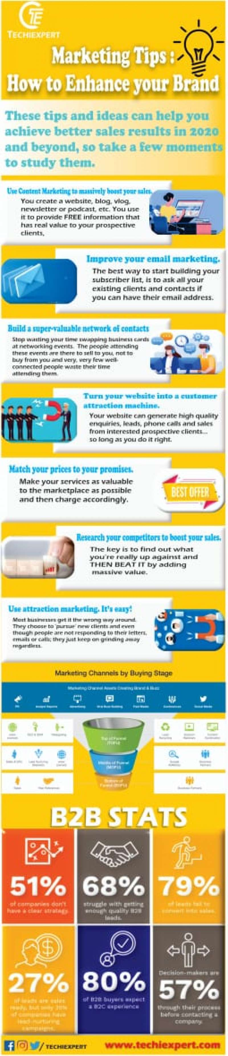 Marketing Tips : How to enhance your Brands