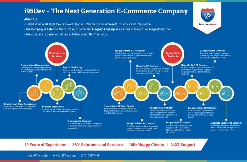 i95Dev - The Next Generation E-Commerce Company