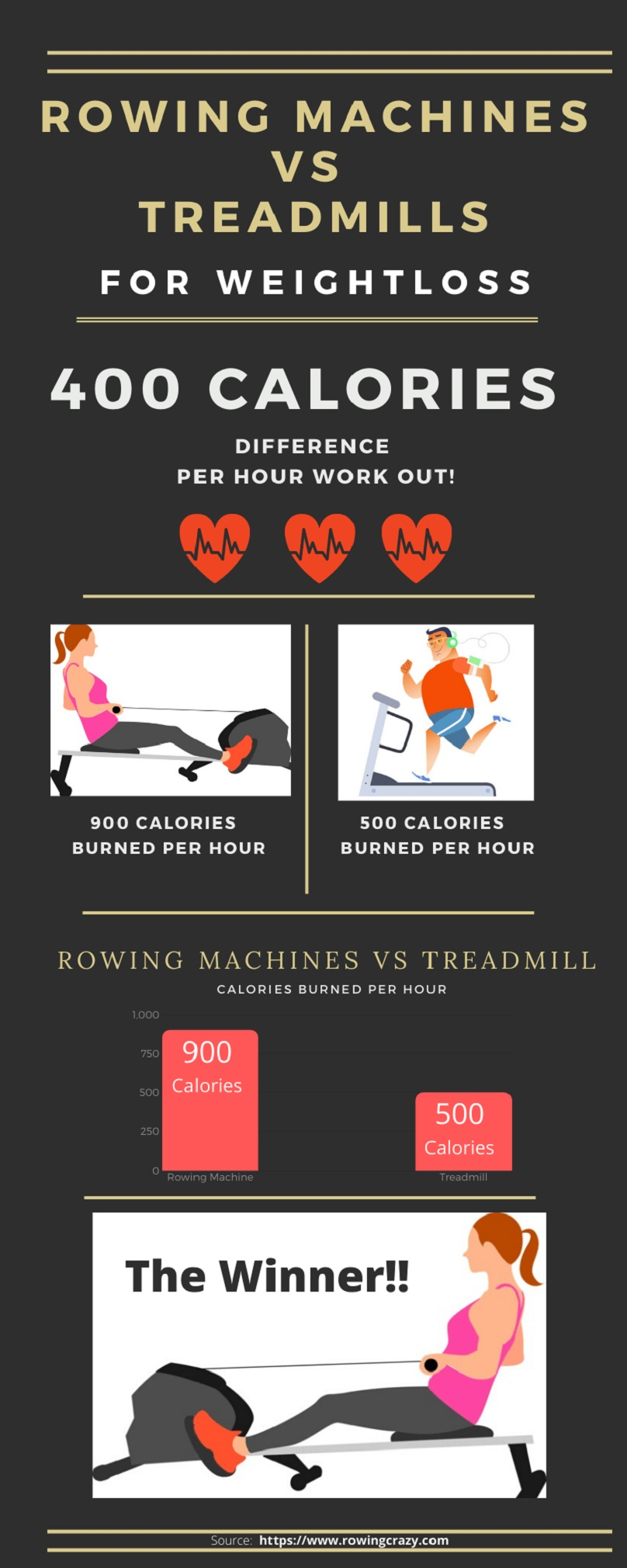Rowing Machines VS Treadmill for Weight Loss [Infographic]