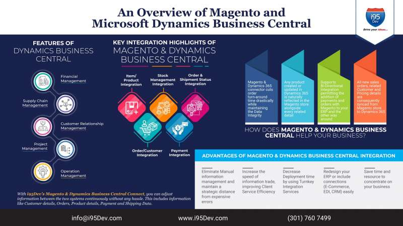 An Overview of Magento and Microsoft Dynamics Business Central