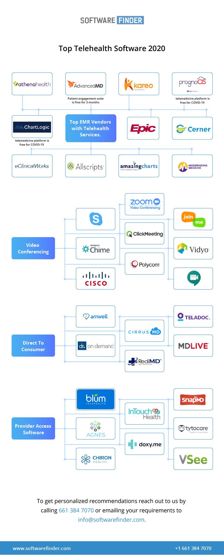 Top Telehealth software 2020