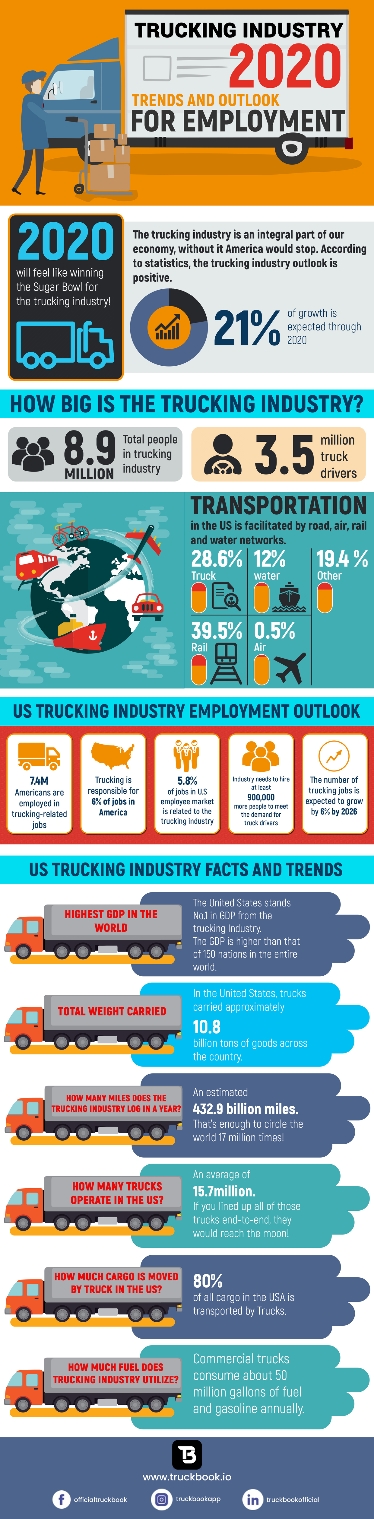 Trucking Industry 2020: Trends and Outlook For Employment