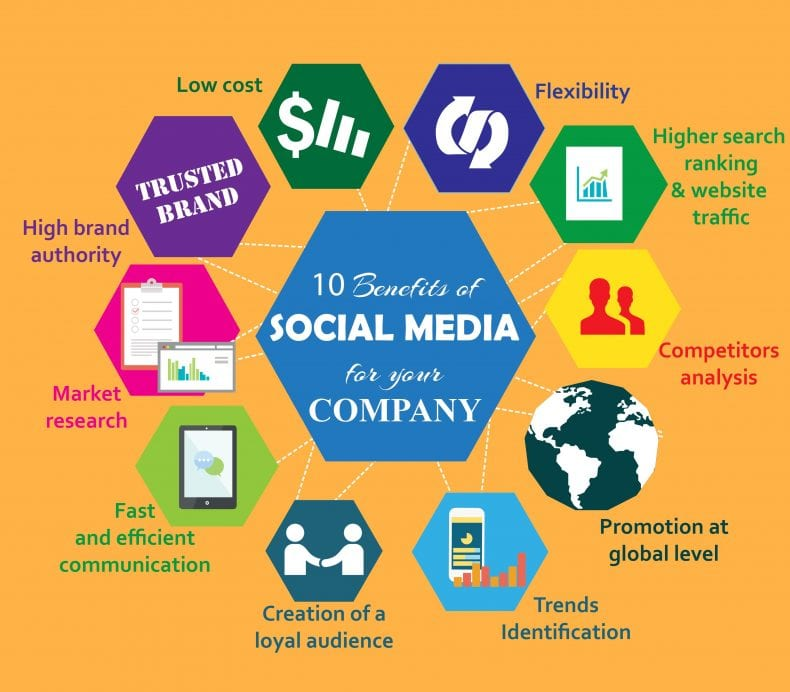 10 Benefits for Social Media