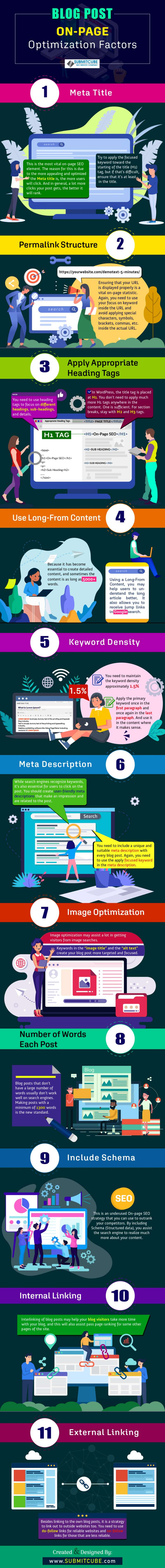 An infographic on Blog Post On-Page SEO By Submitcube