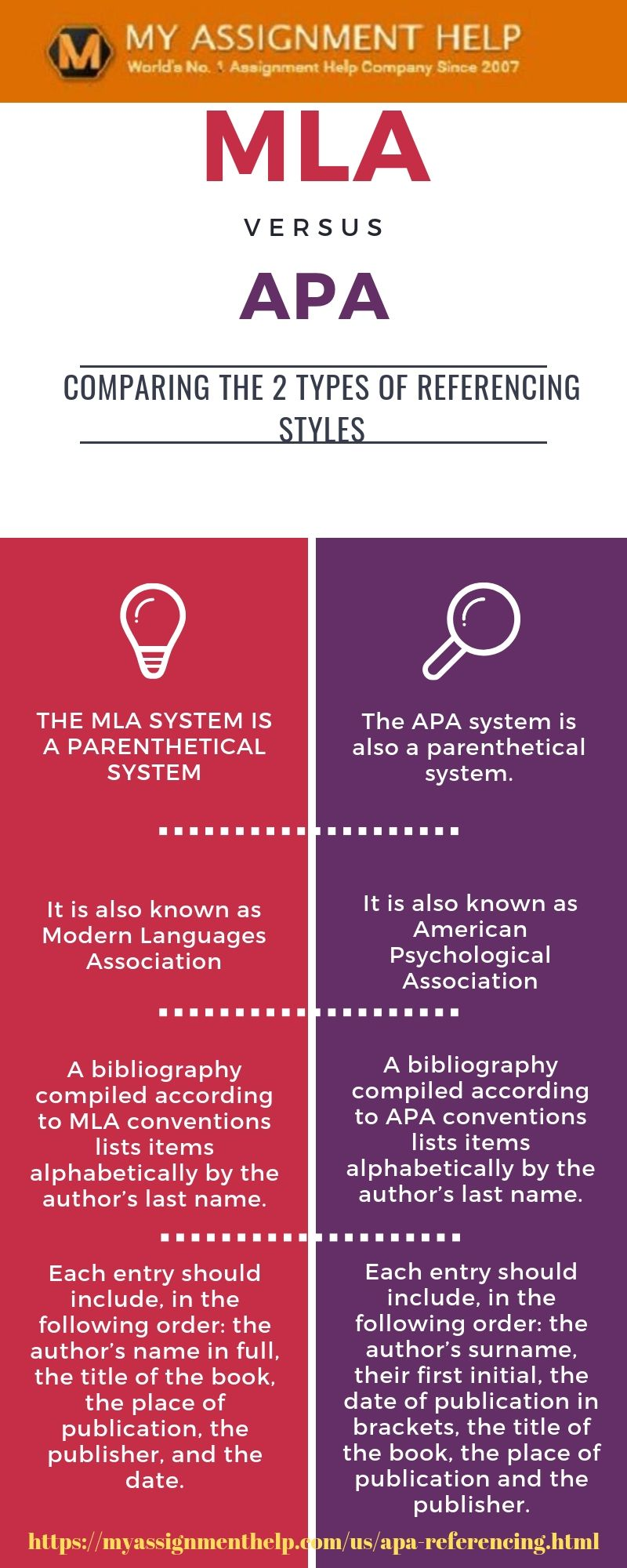 Difference Between MLA & APA Referencing Style