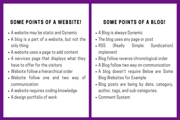 What is the Difference Between a Blog and a Website? | HDM
